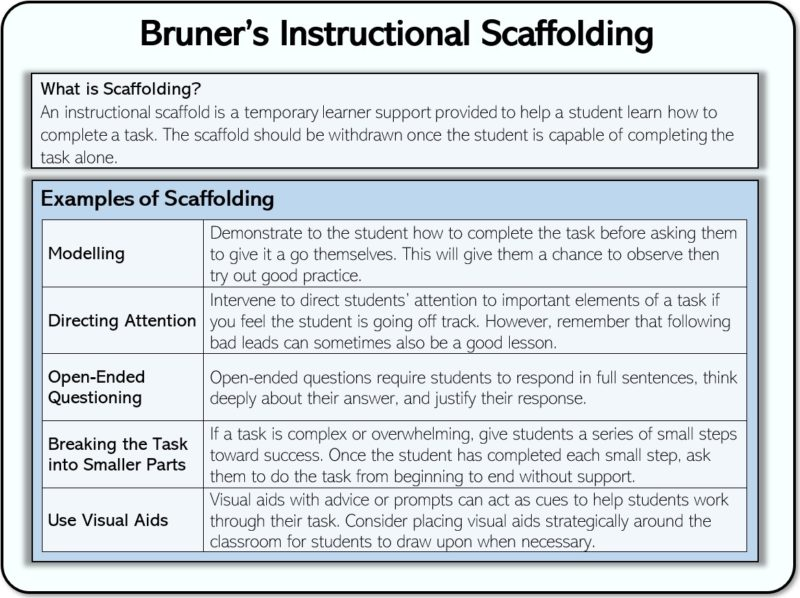 Bruner's and Vygotsky's Scaffolding Theory in Education
