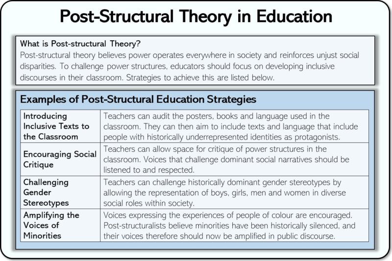 examples of poststructural theory for teachers