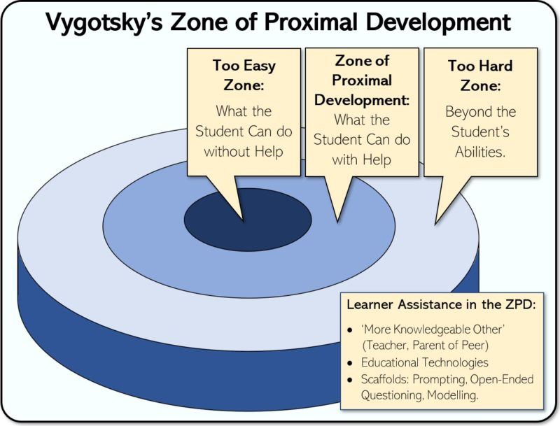 use the zone of proximal development to inspire intrinsic motivation in students