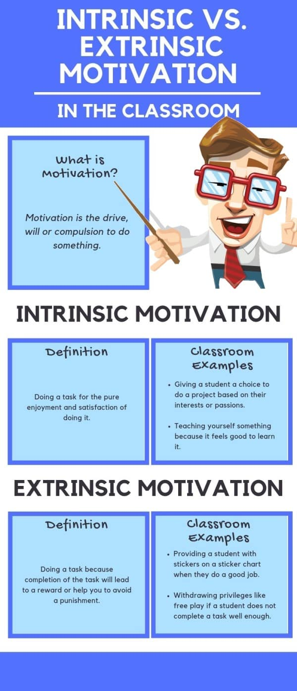 intrinsic vs extrinsic moitvation infographic