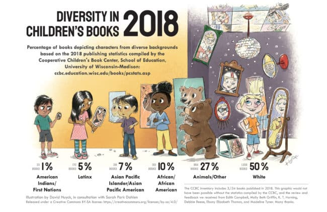 diversity and representation in children's books (poststructural approach)
