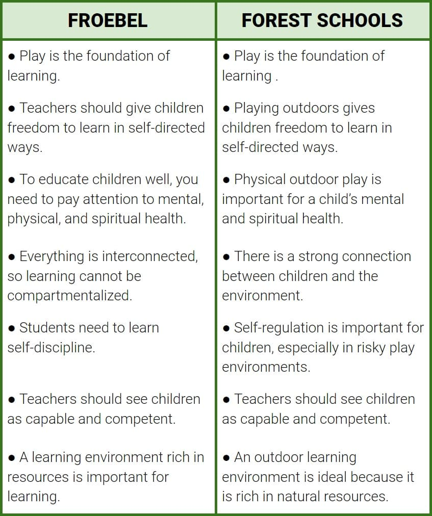 similarities between Froebel and Forest School approaches to outdoor play based learning