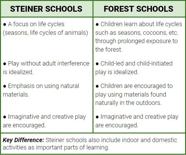 similarities and differences between Steiner School and Forest School approaches to outdoor play based learning