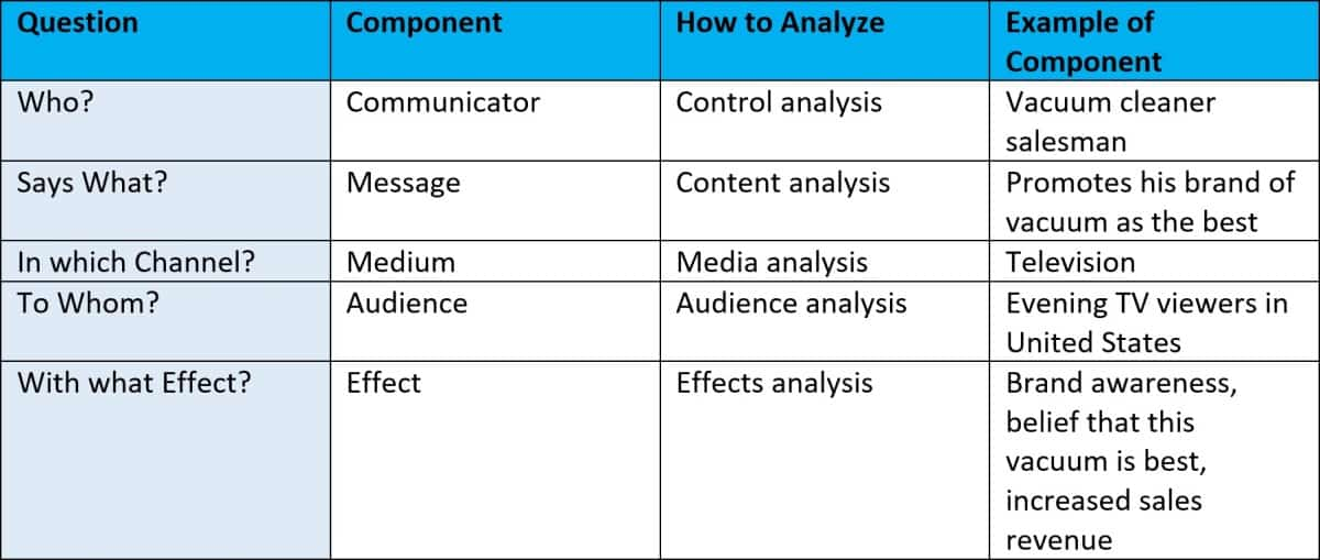 examples of laswell model of communication