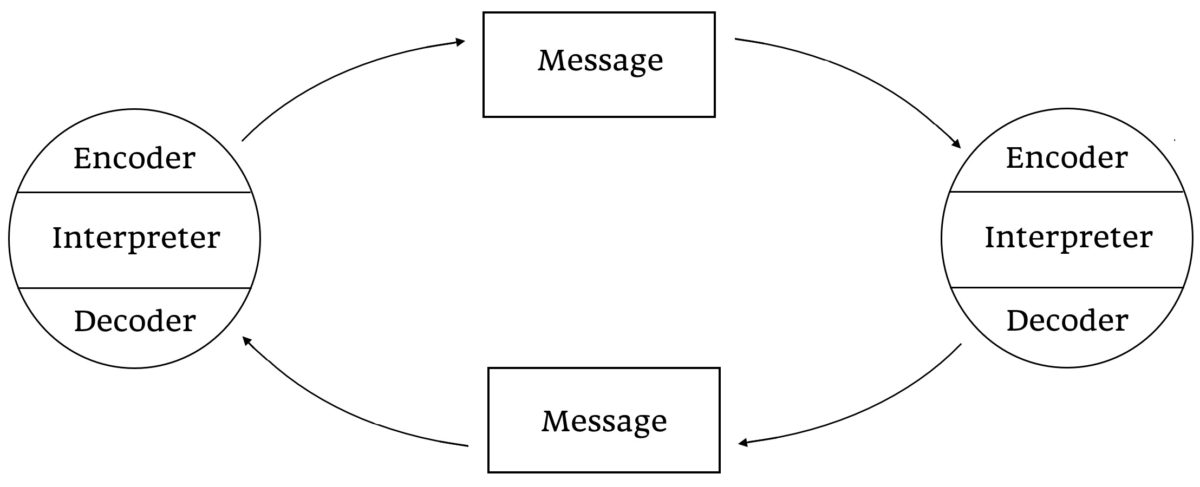 diagram of schramm's model of communication