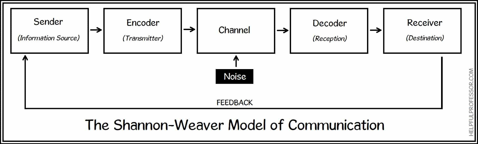 shannon weaver model of communication
