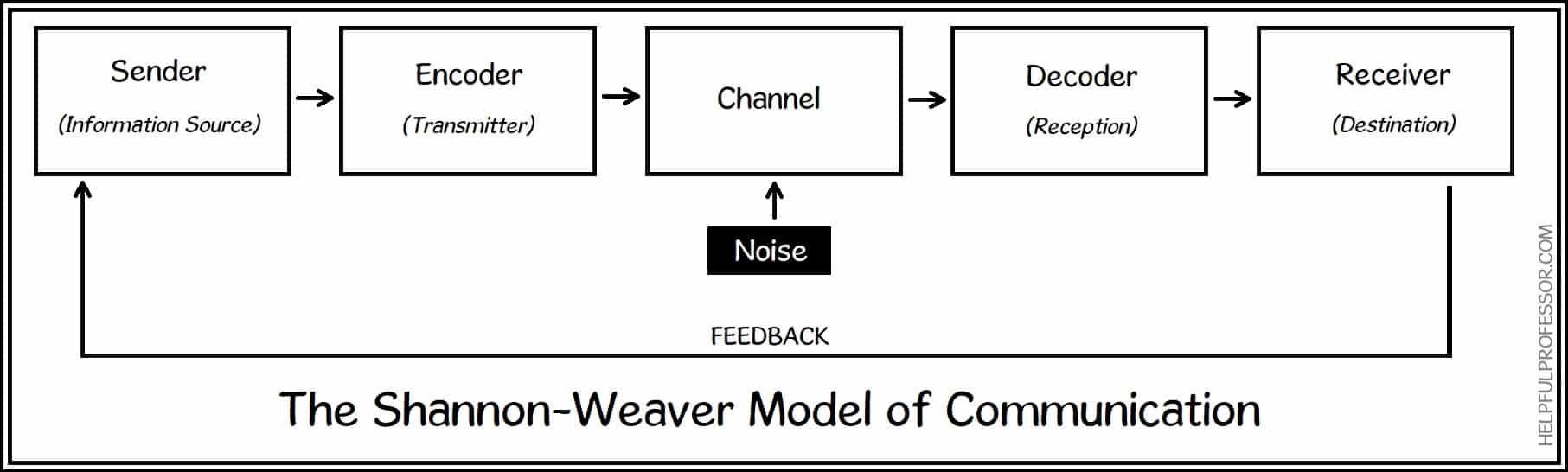 the shannon-weaver model of communication diagram