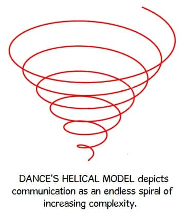 dance's helical model of communication