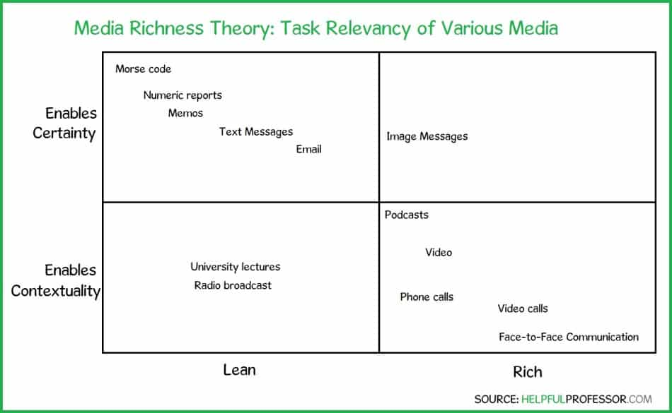 examples of rich and lean texts in media richness theory