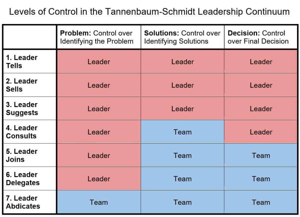 who is in control in the tannenbaum and schmit leadership continuum?