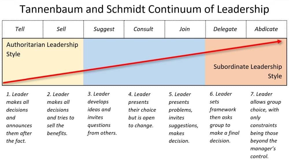 tannenbaum and schmit's continuum of leadership diagram