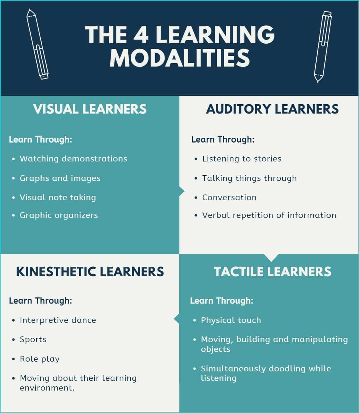 the four learning modalities