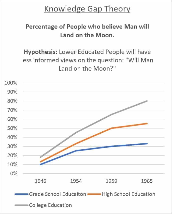knowledge gap hypothesis