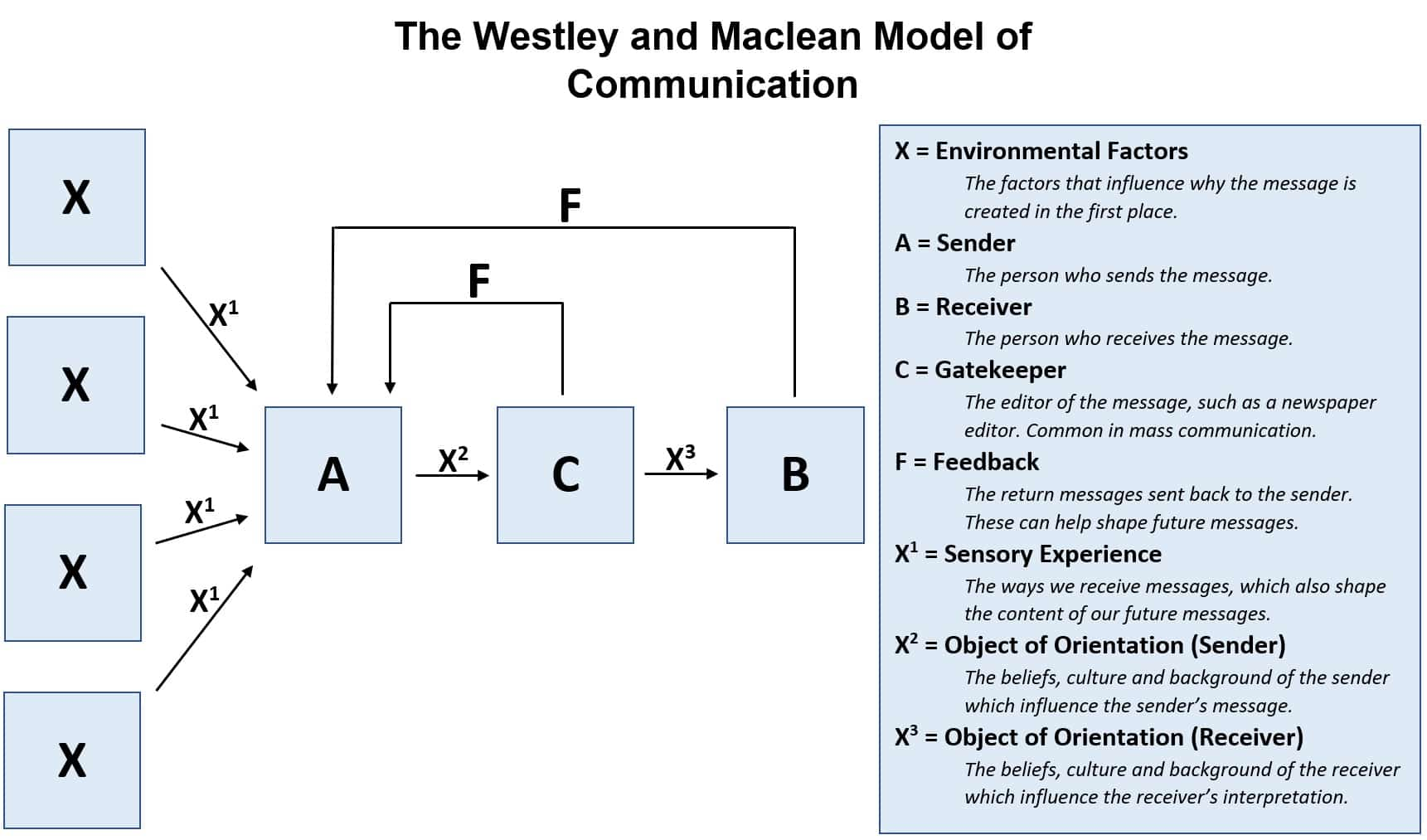 westley and maclean model of communication diagram