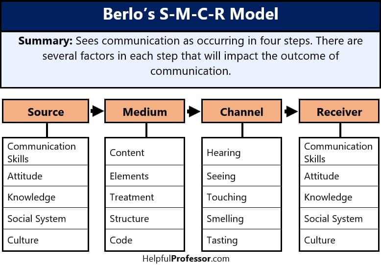 berlo model of communication