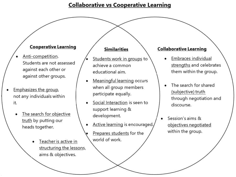 collaborative vs cooperative learning