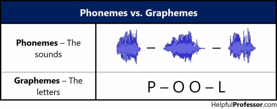 phonemes vs graphemes