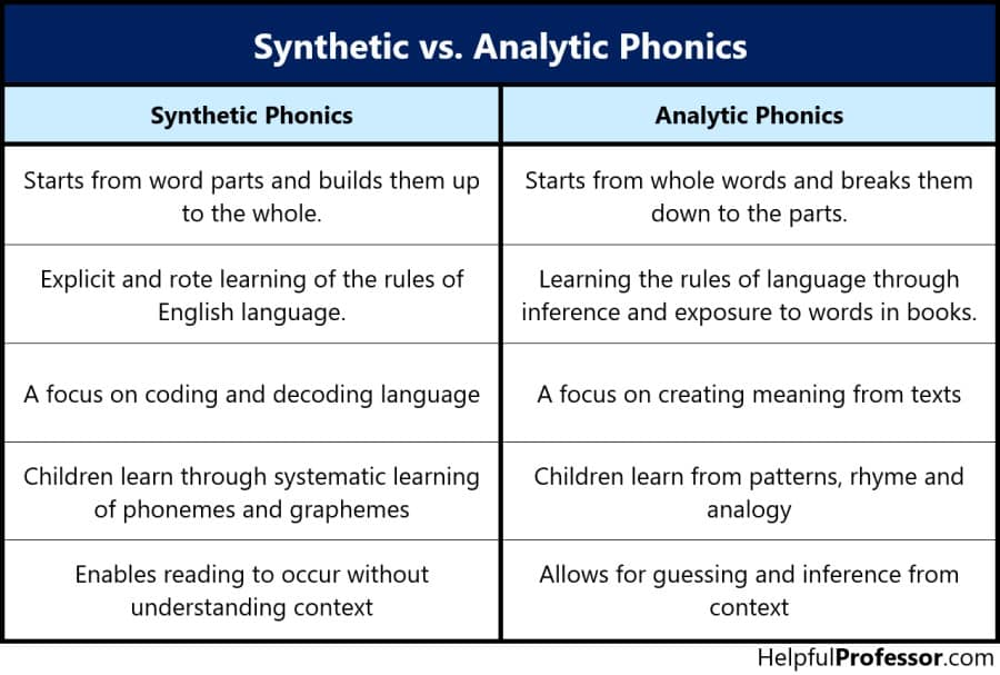 synthetic vs analytic phonics