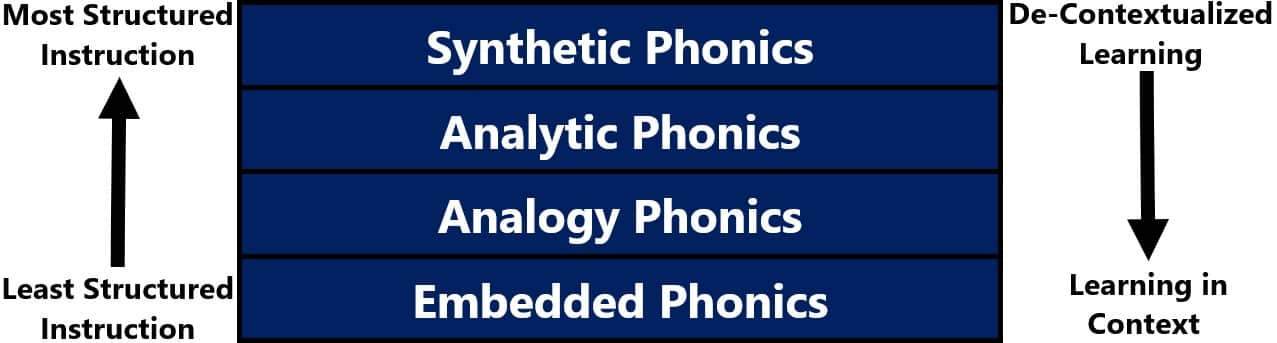 four methods of phonics instruction